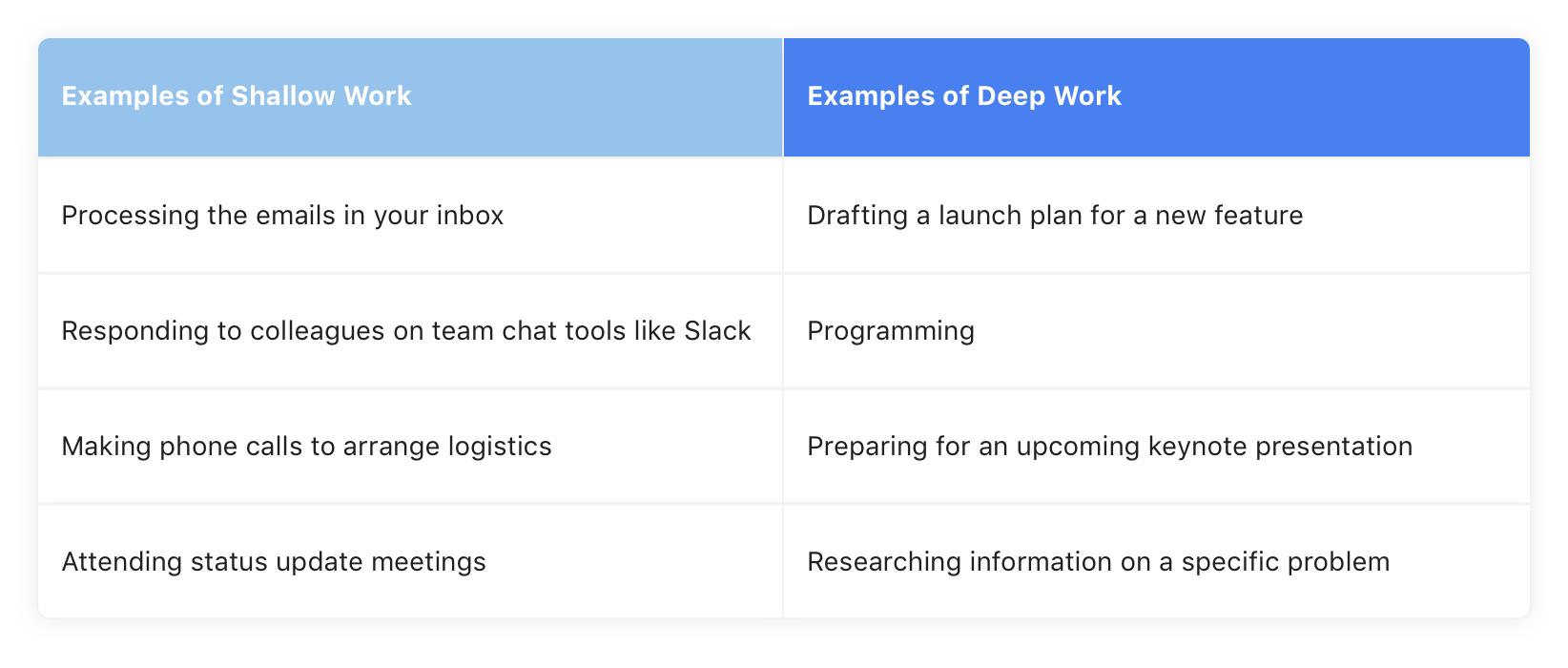 Shallow-work-vs-Deep-Work
