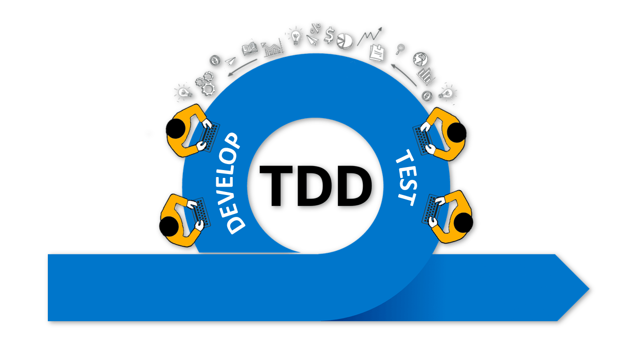Test Driven Development (TDD) - Intro